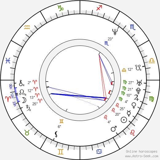 Andras Jones birth chart, biography, wikipedia 2019, 2020