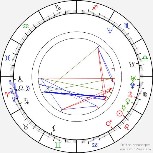 Andras Jones birth chart, Andras Jones astro natal horoscope, astrology