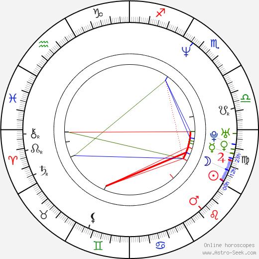 Andreas Kisser birth chart, Andreas Kisser astro natal horoscope, astrology