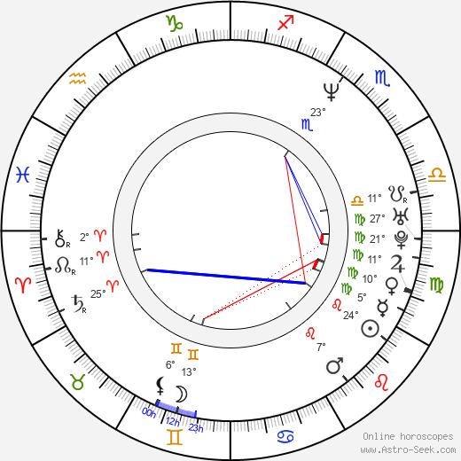 Andrew Koenig birth chart, biography, wikipedia 2020, 2021