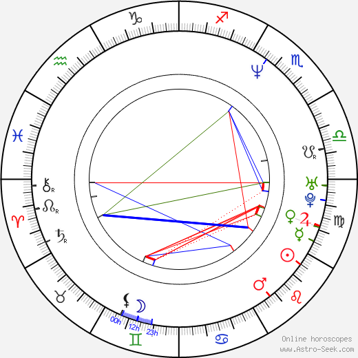 Andrew Koenig birth chart, Andrew Koenig astro natal horoscope, astrology