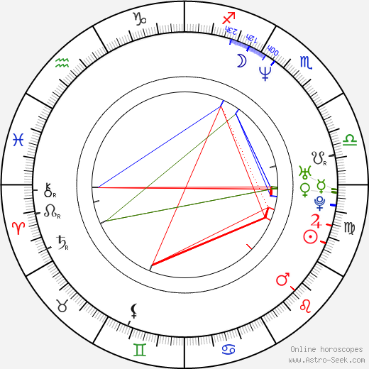 Anthony Moore birth chart, Anthony Moore astro natal horoscope, astrology