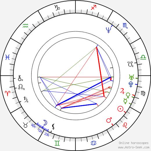 Bartosz Brzeskot birth chart, Bartosz Brzeskot astro natal horoscope, astrology