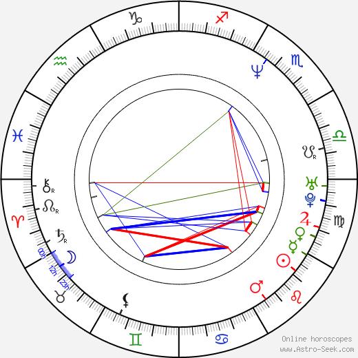 Ben Bass birth chart, Ben Bass astro natal horoscope, astrology