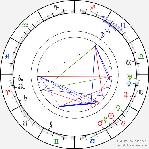Bridgid Coulter birth chart, Bridgid Coulter astro natal horoscope, astrology