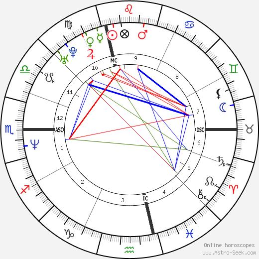 Clovis Cornillac tema natale, oroscopo, Clovis Cornillac oroscopi gratuiti, astrologia