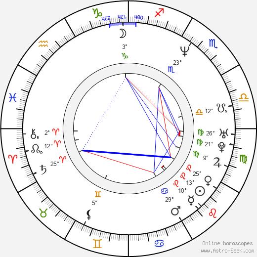 Colin McRae birth chart, biography, wikipedia 2019, 2020