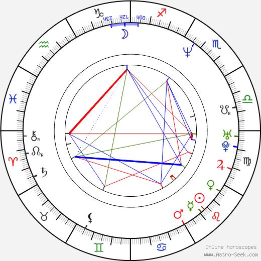 Colin McRae birth chart, Colin McRae astro natal horoscope, astrology