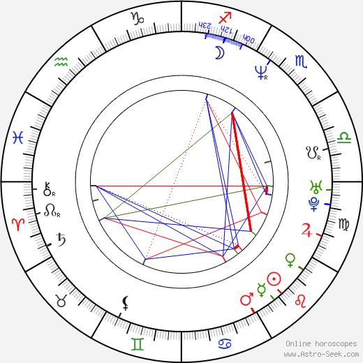 Daniel Dae Kim astro natal birth chart, Daniel Dae Kim horoscope, astrology