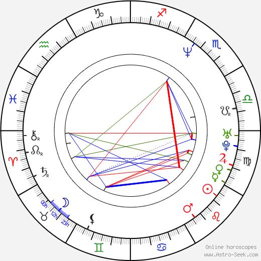 Дебра Мессинг Debra Messing день рождения гороскоп, Debra Messing Натальная карта онлайн