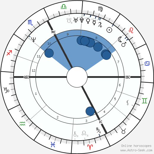 Emanuela Pierantozzi wikipedia, horoscope, astrology, instagram