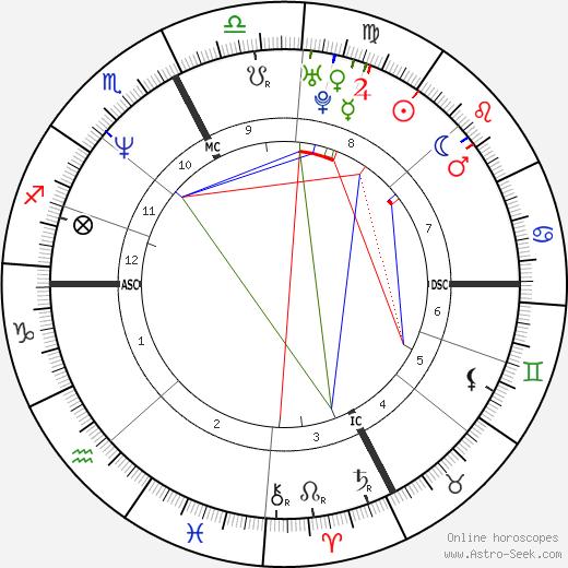 Emanuela Pierantozzi tema natale, oroscopo, Emanuela Pierantozzi oroscopi gratuiti, astrologia