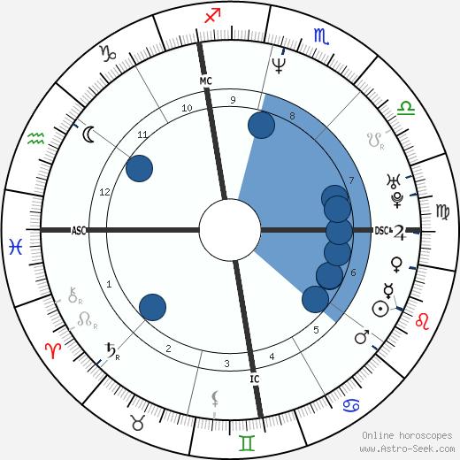 Francesca Gregorini wikipedia, horoscope, astrology, instagram