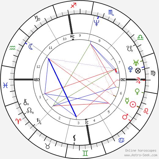 Francesca Gregorini tema natale, oroscopo, Francesca Gregorini oroscopi gratuiti, astrologia