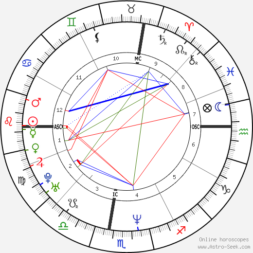 Gillian Anderson astro natal birth chart, Gillian Anderson horoscope, astrology