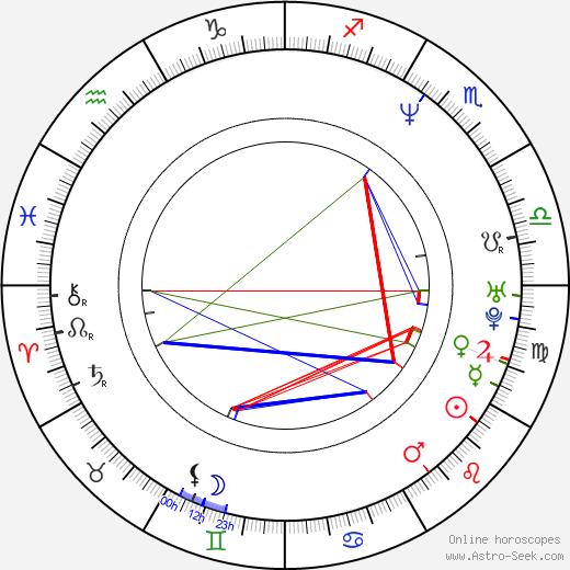 Helen McCrory birth chart, Helen McCrory astro natal horoscope, astrology