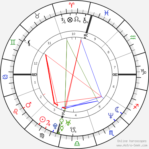 Hideo Nomo astro natal birth chart, Hideo Nomo horoscope, astrology