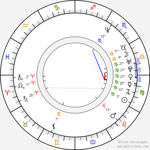 Iris Junik birth chart, biography, wikipedia 2019, 2020
