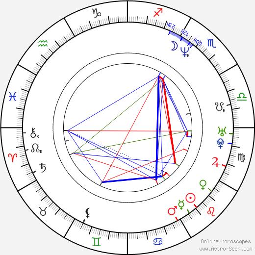 Isao Yukisada birth chart, Isao Yukisada astro natal horoscope, astrology