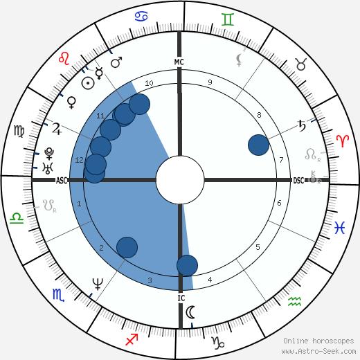 John Olerud wikipedia, horoscope, astrology, instagram