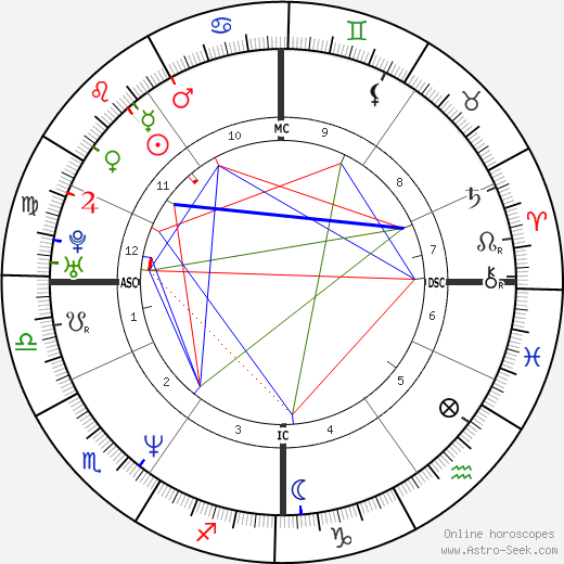 John Olerud день рождения гороскоп, John Olerud Натальная карта онлайн