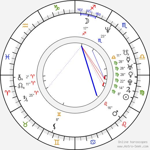 Joseph Cedar birth chart, biography, wikipedia 2020, 2021