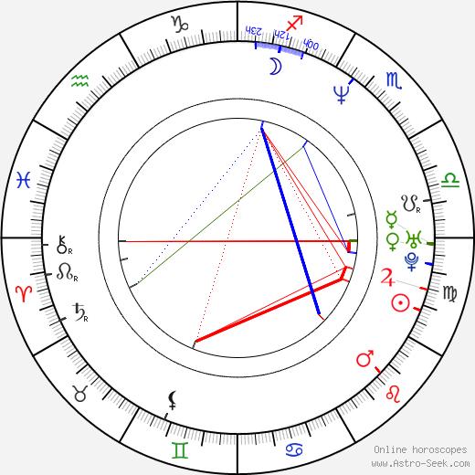 Joseph Cedar birth chart, Joseph Cedar astro natal horoscope, astrology