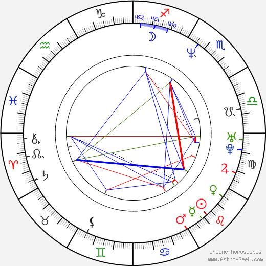 Lexie Bigham tema natale, oroscopo, Lexie Bigham oroscopi gratuiti, astrologia