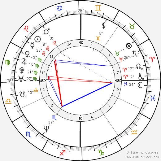 Lorenzo Bernardi birth chart, biography, wikipedia 2020, 2021