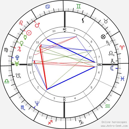 Lorenzo Bernardi tema natale, oroscopo, Lorenzo Bernardi oroscopi gratuiti, astrologia