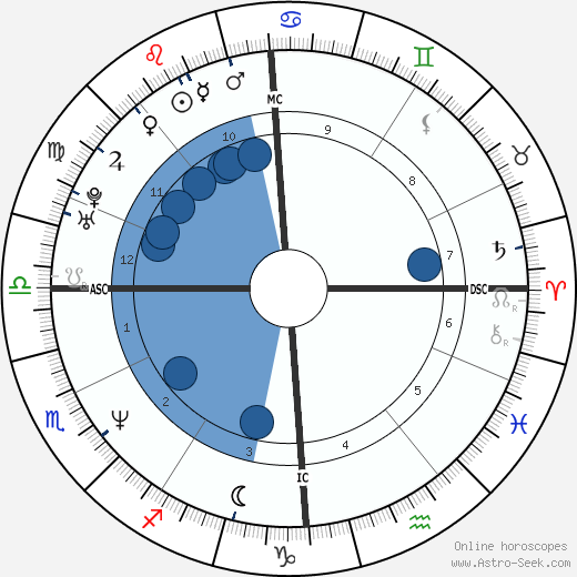 Marine Le Pen wikipedia, horoscope, astrology, instagram