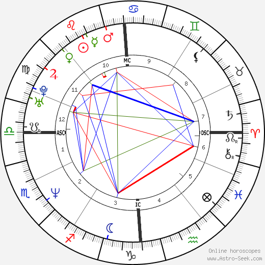 Marine Le Pen astro natal birth chart, Marine Le Pen horoscope, astrology