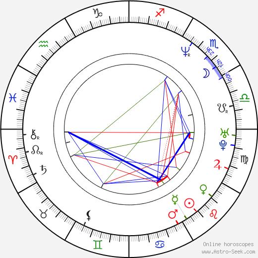 Martin Phipps astro natal birth chart, Martin Phipps horoscope, astrology