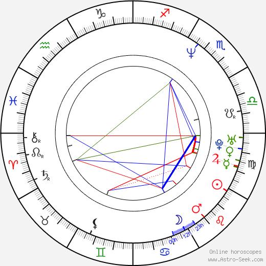 Michaela Kudláčková astro natal birth chart, Michaela Kudláčková horoscope, astrology