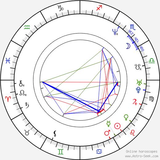 Miloš Čermák день рождения гороскоп, Miloš Čermák Натальная карта онлайн