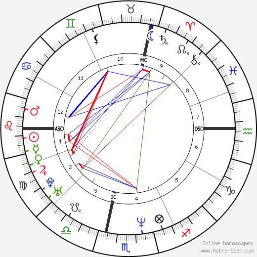 Nick Dagan Best Birth Chart Horoscope, Date of Birth, Astro