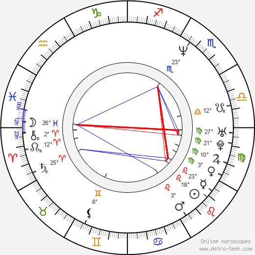 Olga Dabrowská birth chart, biography, wikipedia 2019, 2020