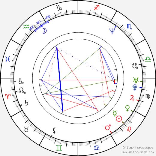Pepe Aguilar tema natale, oroscopo, Pepe Aguilar oroscopi gratuiti, astrologia