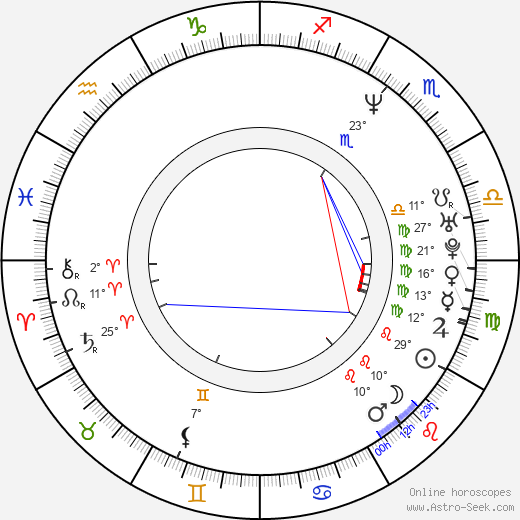Radek Holub birth chart, biography, wikipedia 2019, 2020