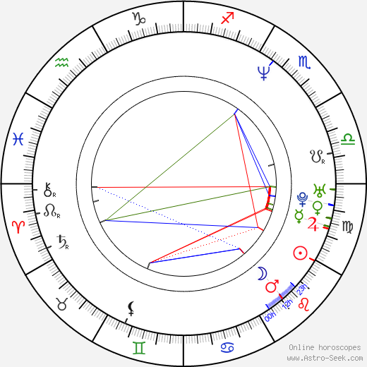 Radek Holub astro natal birth chart, Radek Holub horoscope, astrology