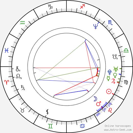 Ryoko Sano birth chart, Ryoko Sano astro natal horoscope, astrology