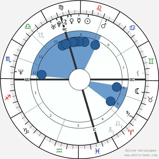 Sarah Philipps wikipedia, horoscope, astrology, instagram