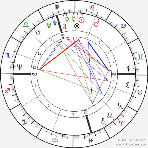 Sarah Philipps tema natale, oroscopo, Sarah Philipps oroscopi gratuiti, astrologia