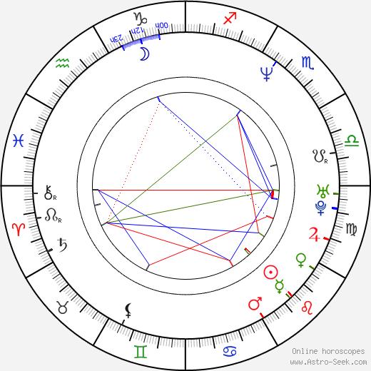 Stanislav Zeman tema natale, oroscopo, Stanislav Zeman oroscopi gratuiti, astrologia