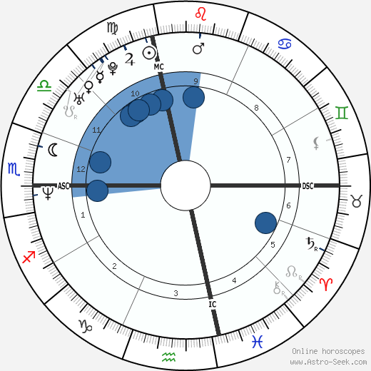 Tom Fitzgerald horoscope, astrology, sign, zodiac, date of birth, instagram