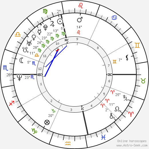 Tom Fitzgerald birth chart, biography, wikipedia 2018, 2019