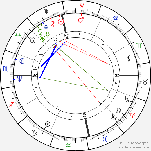 Tom Fitzgerald astro natal birth chart, Tom Fitzgerald horoscope, astrology