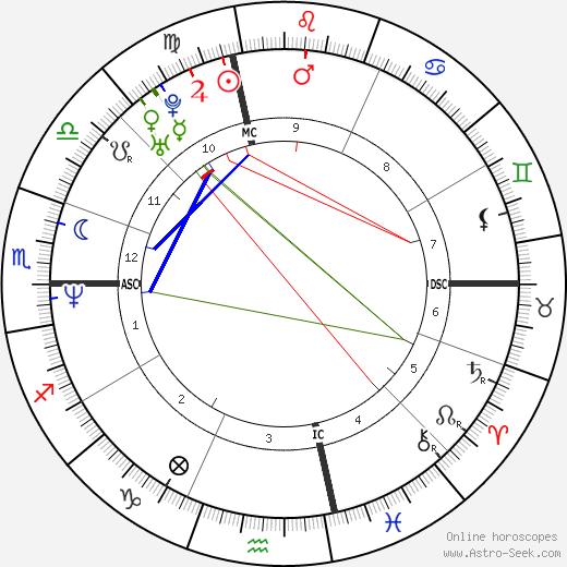 Tom Fitzgerald tema natale, oroscopo, Tom Fitzgerald oroscopi gratuiti, astrologia