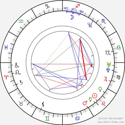 Victor Schefé birth chart, Victor Schefé astro natal horoscope, astrology