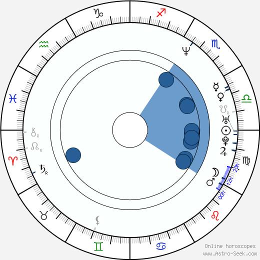 Ben Edlund wikipedia, horoscope, astrology, instagram